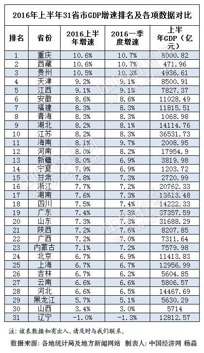 承德市gdp_2017河北各市GDP排名 河北各城市经济排名